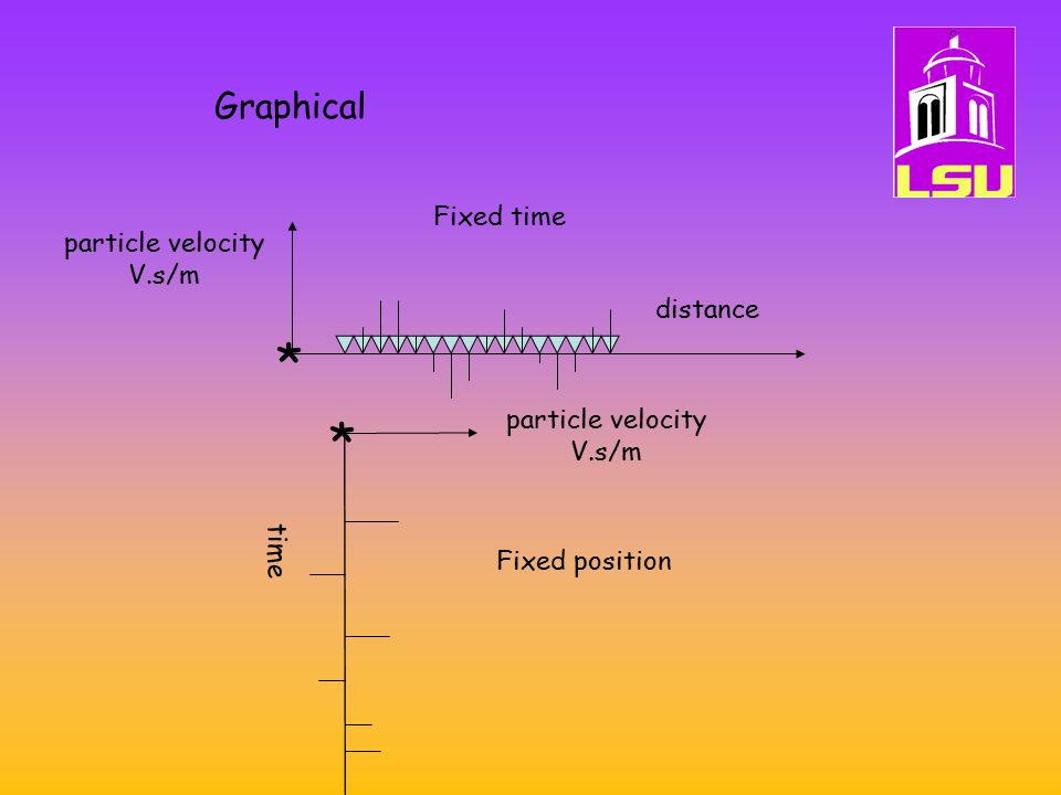 * * Graphical Fixed time particle velocity V.s/m distance