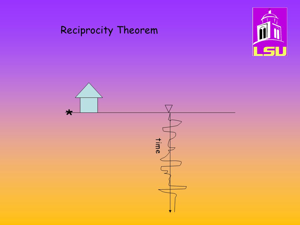 Reciprocity Theorem * time