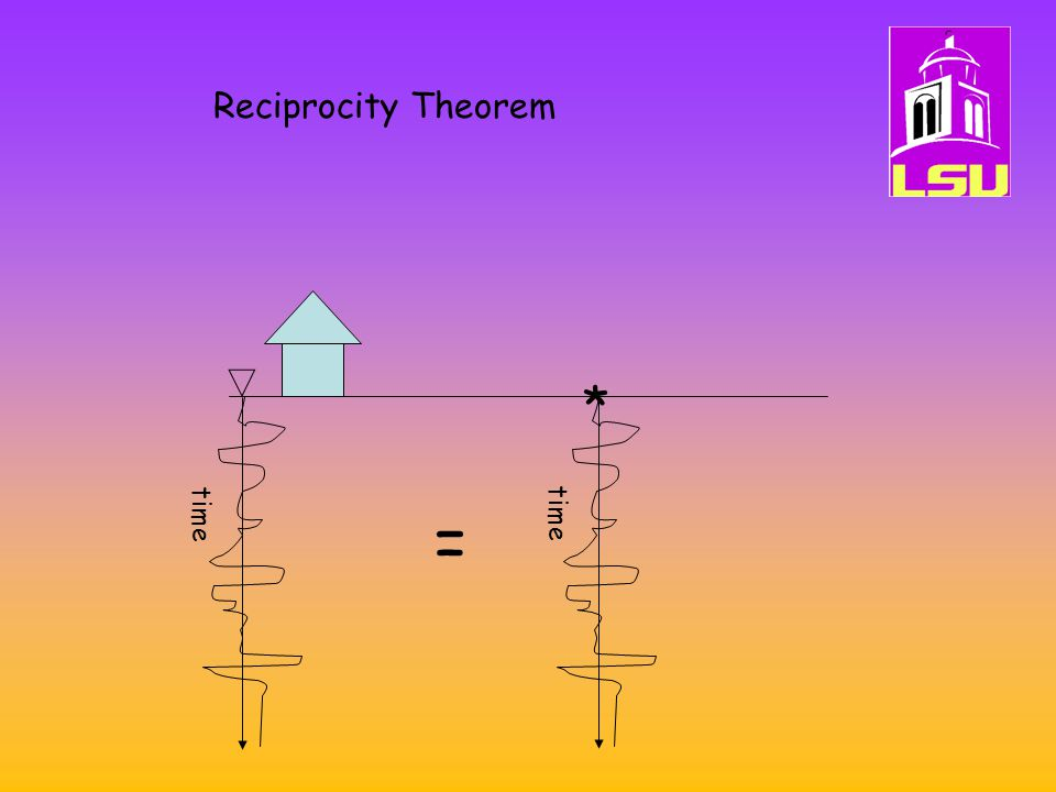 Reciprocity Theorem * time = time