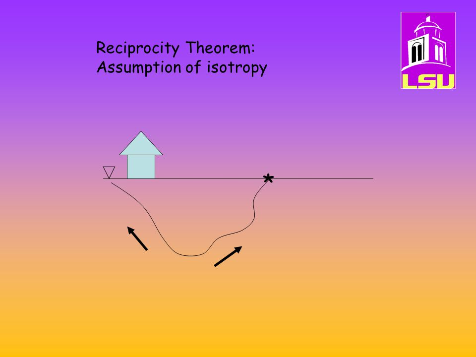 Reciprocity Theorem: Assumption of isotropy