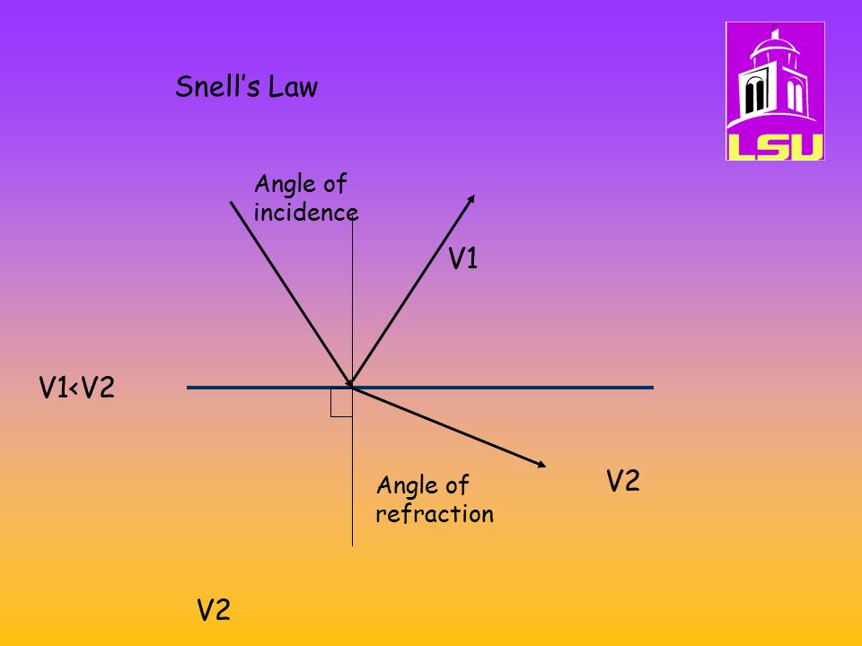 Snell's Law Angle of incidence V1 V1<V2 V2 Angle of refraction V2