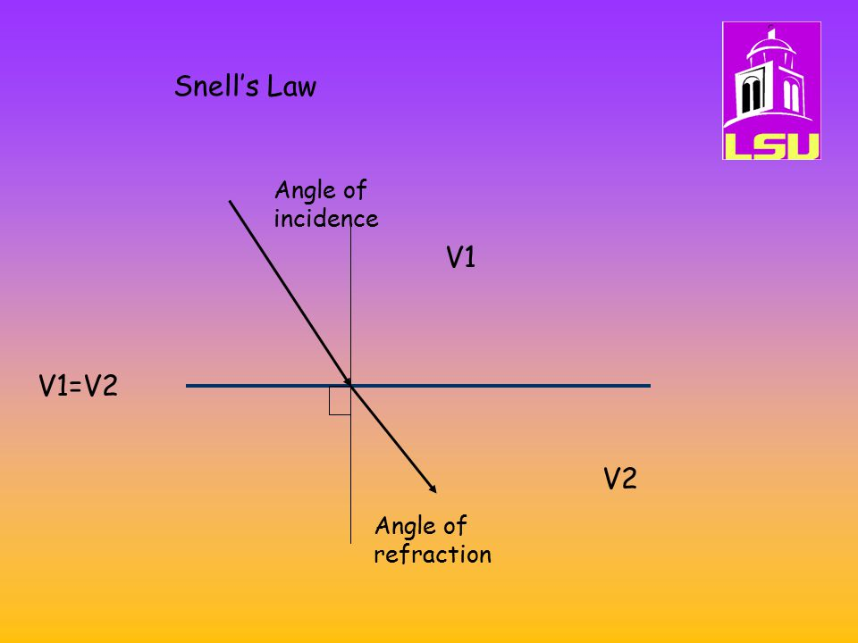 Snell's Law Angle of incidence V1 V1=V2 V2 Angle of refraction