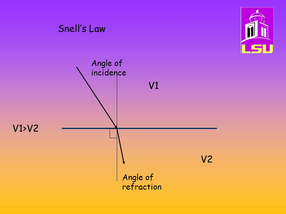 Snell's Law Angle of incidence V1 V1>V2 V2 Angle of refraction