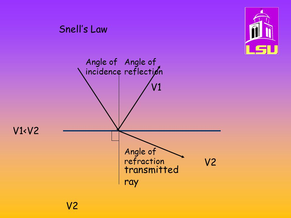 Snell's Law V1 V1<V2 V2 transmitted ray V2 Angle of incidence