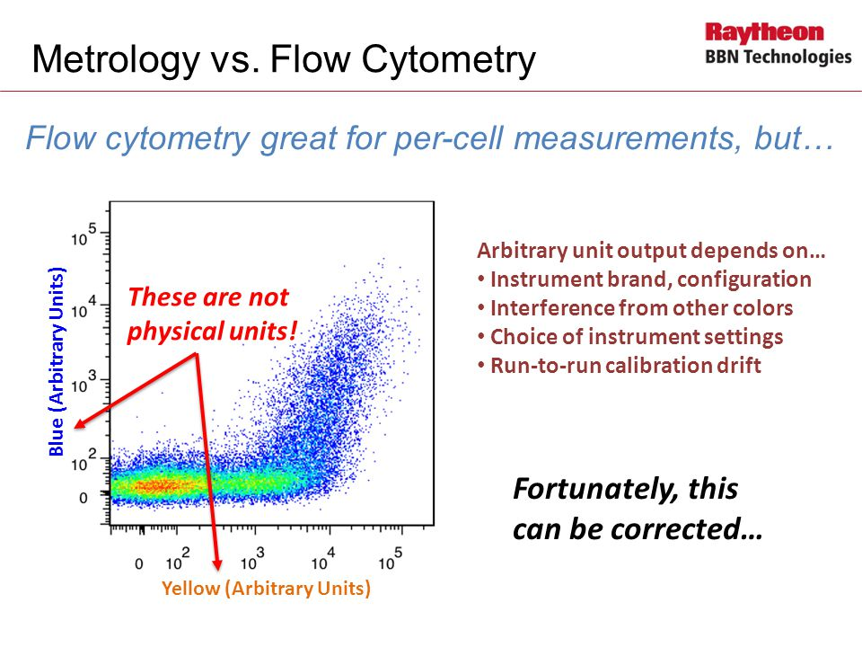 Metrology vs. Flow Cytometry