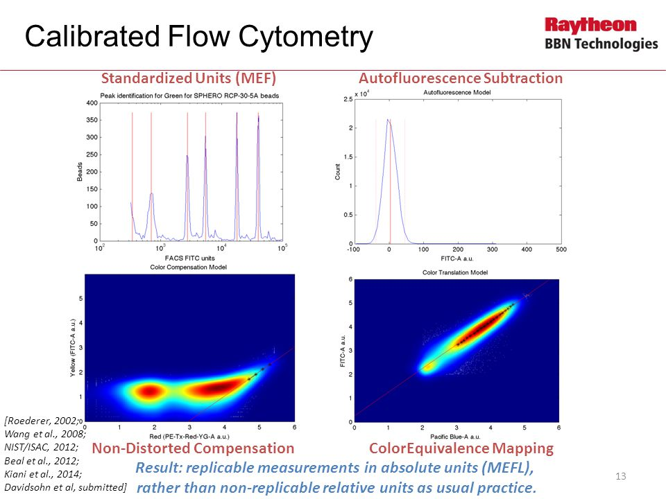 Calibrated Flow Cytometry
