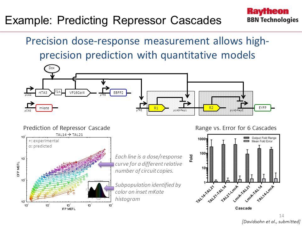 Example: Predicting Repressor Cascades