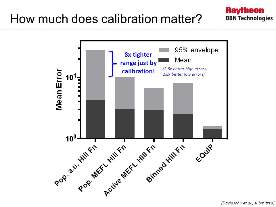 How much does calibration matter