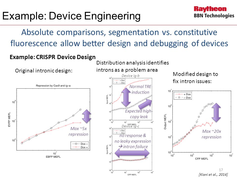 Example: Device Engineering