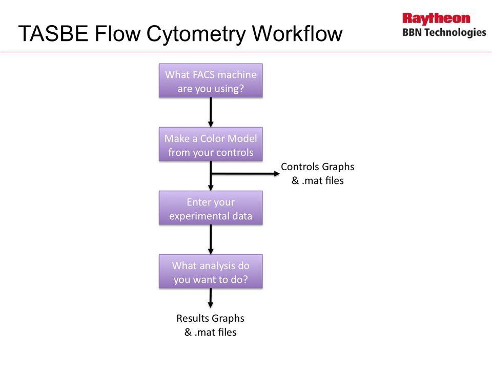 TASBE Flow Cytometry Workflow