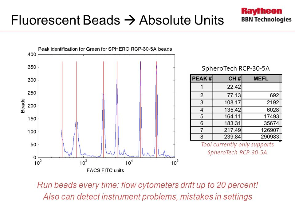 Fluorescent Beads  Absolute Units
