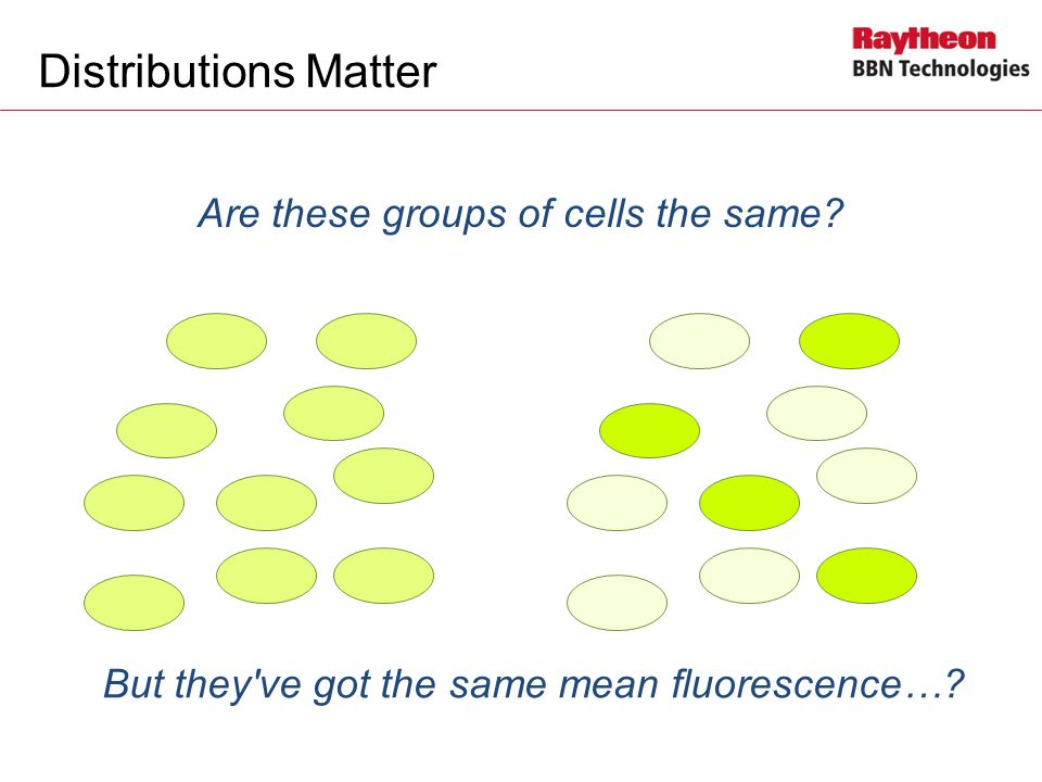 Distributions Matter Are these groups of cells the same