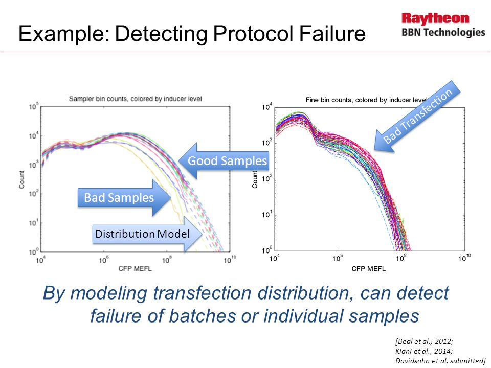 Example: Detecting Protocol Failure