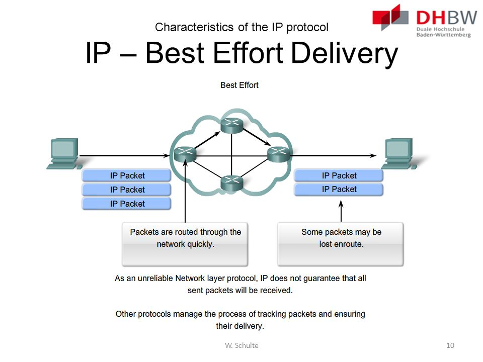 Characteristics of the IP protocol IP – Best Effort Delivery