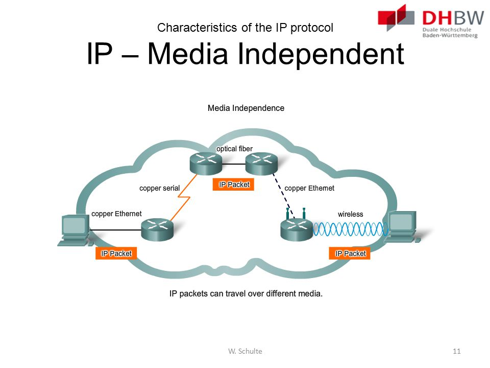 Characteristics of the IP protocol IP – Media Independent