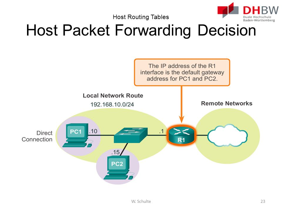 Host Routing Tables Host Packet Forwarding Decision