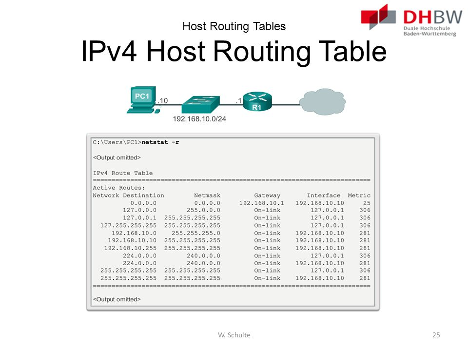Host Routing Tables IPv4 Host Routing Table