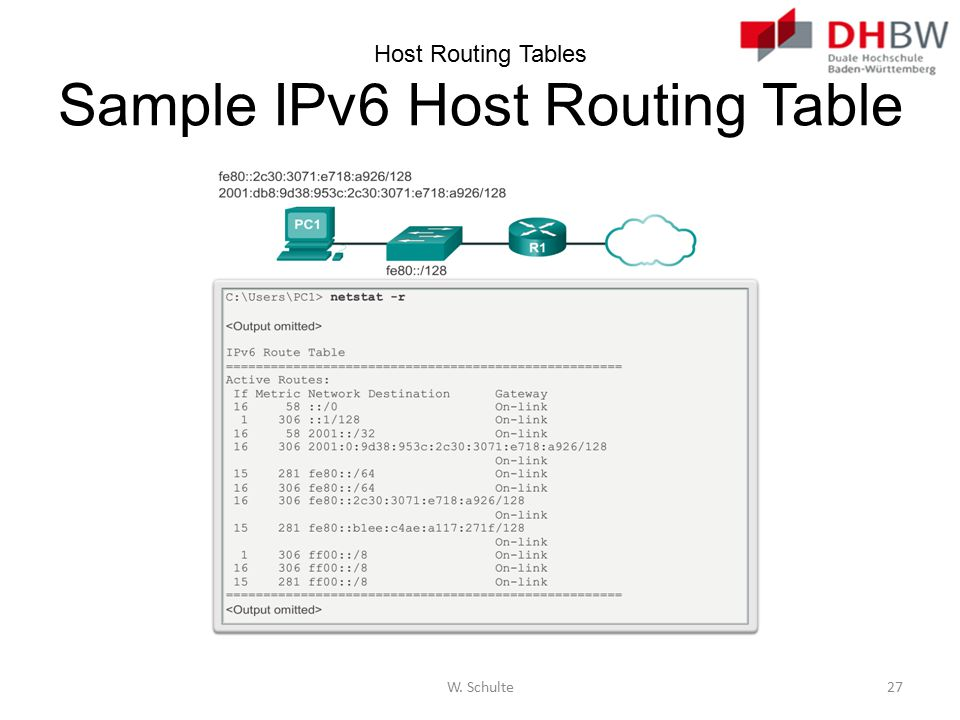 Host Routing Tables Sample IPv6 Host Routing Table