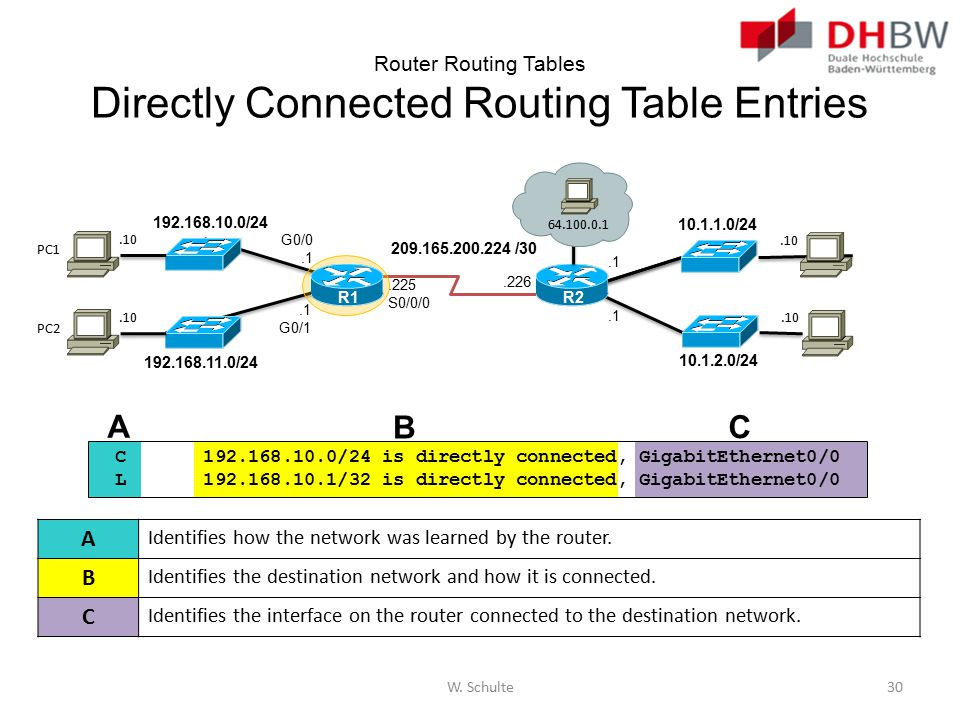 Router Routing Tables Directly Connected Routing Table Entries