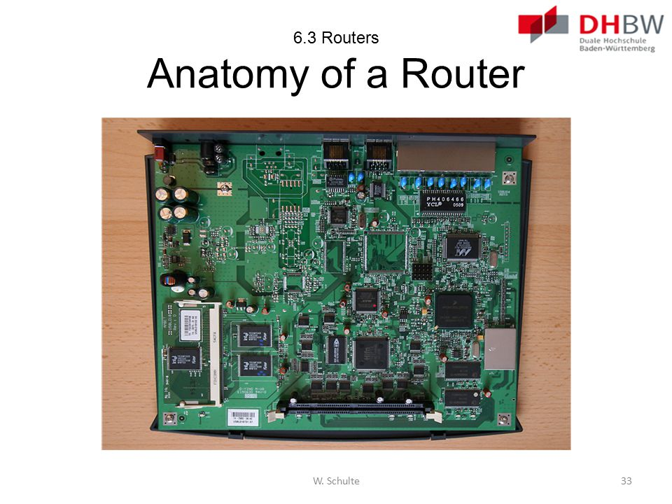 6.3 Routers Anatomy of a Router