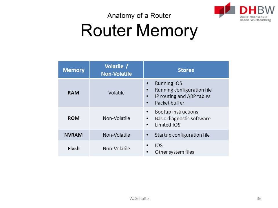 Anatomy of a Router Router Memory