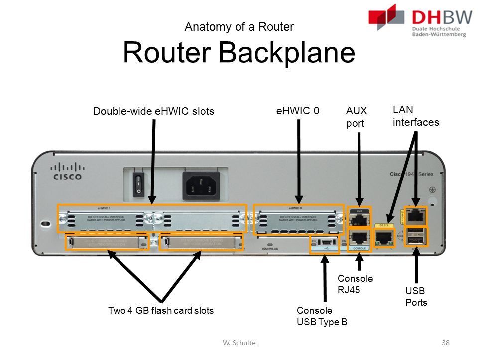Anatomy of a Router Router Backplane