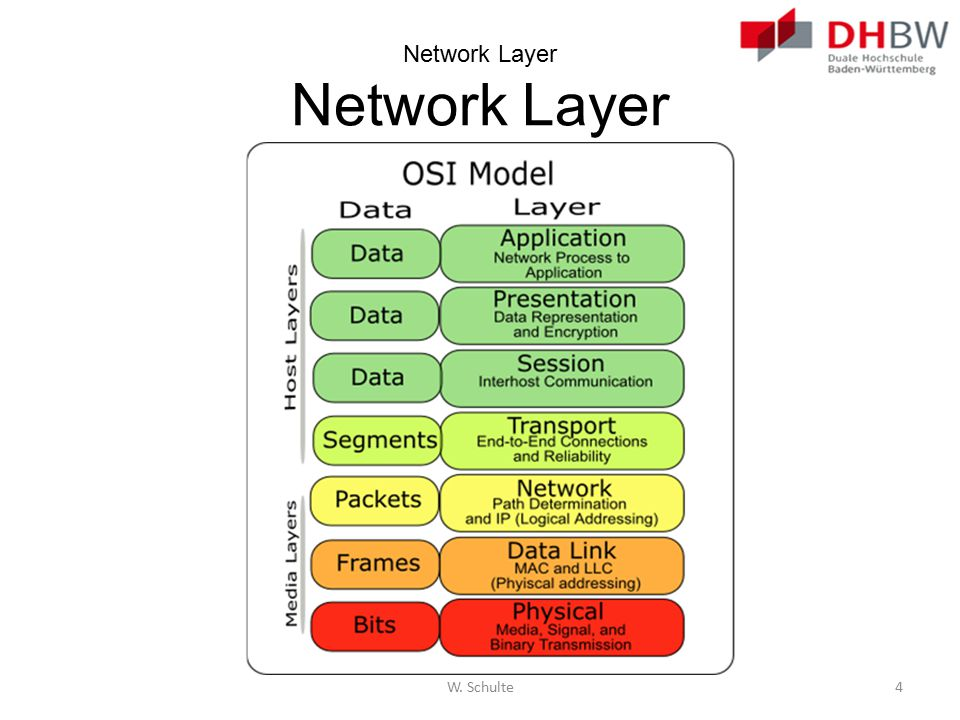 Network Layer Network Layer