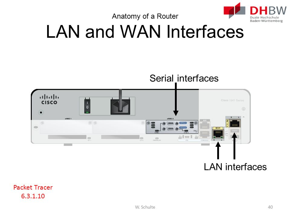 Anatomy of a Router LAN and WAN Interfaces
