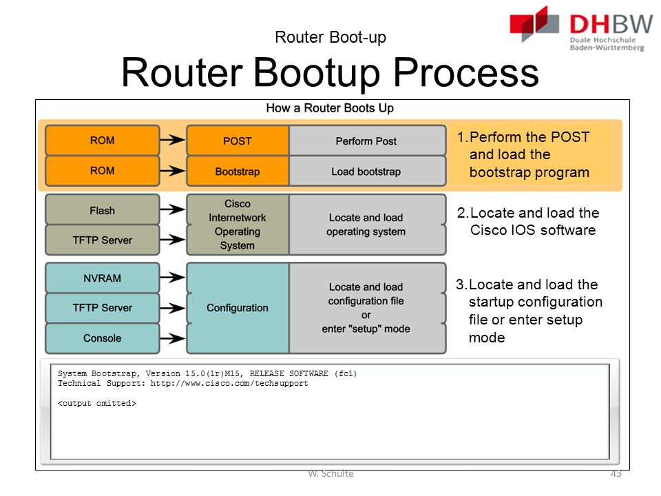 Router Boot-up Router Bootup Process