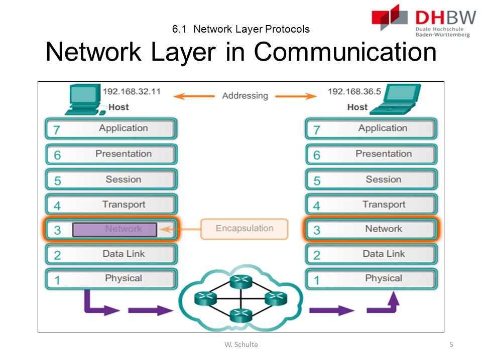 6.1 Network Layer Protocols Network Layer in Communication