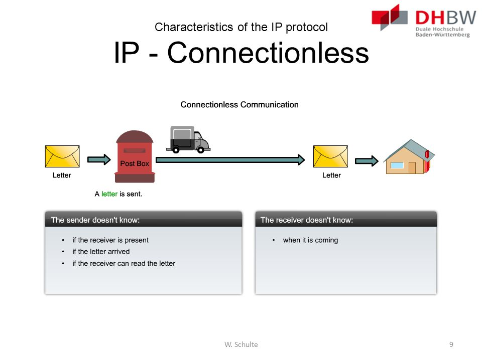 Characteristics of the IP protocol IP - Connectionless