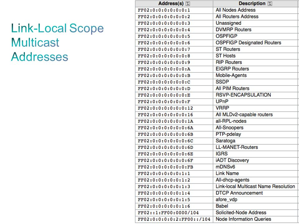 Link-Local Scope Multicast Addresses