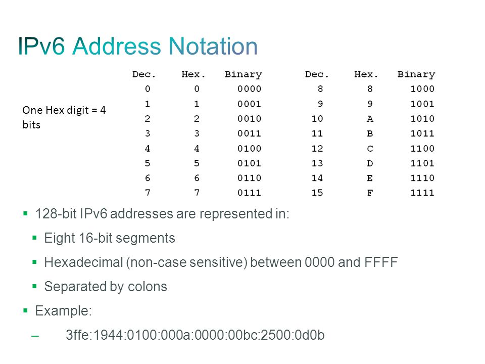 IPv6 Address Notation 128-bit IPv6 addresses are represented in: