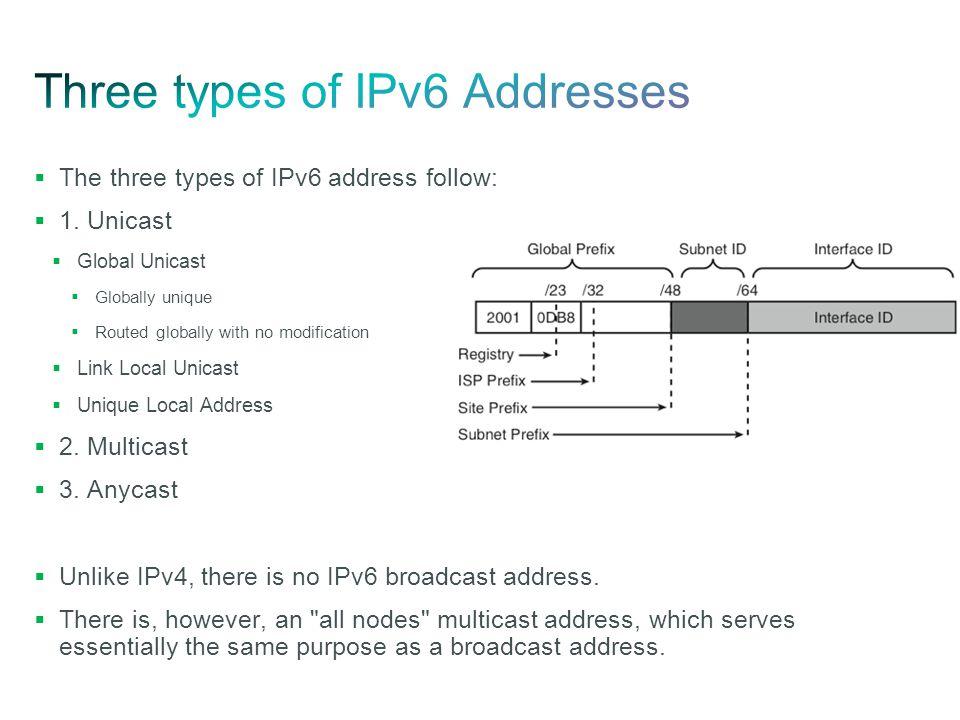 Three types of IPv6 Addresses