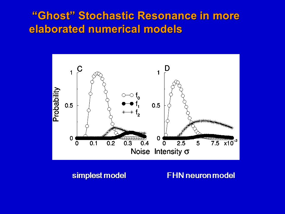Ghost Stochastic Resonance in more elaborated numerical models
