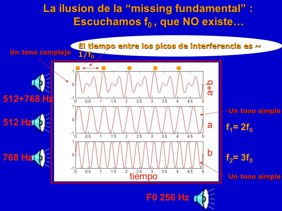 La ilusion de la missing fundamental :