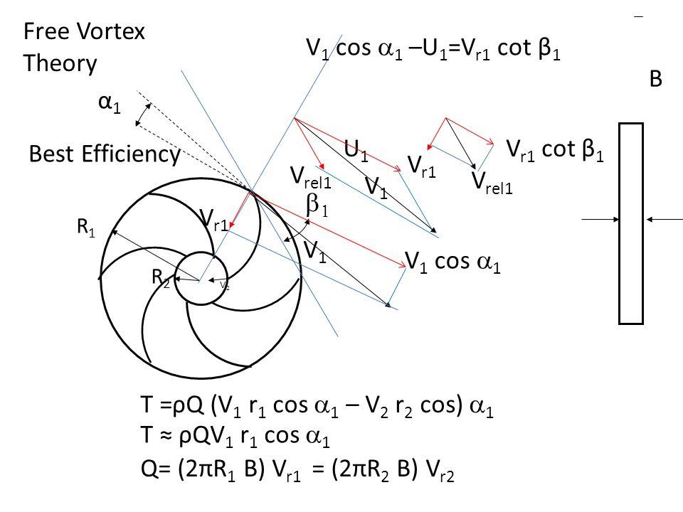 Free Vortex Theory V1 cos a1 –U1=Vr1 cot β1 B b1 α1 Vrel1 U1 V1 Vrel1