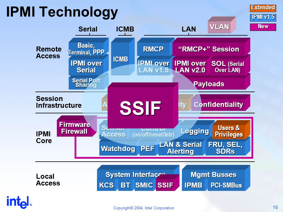 SSIF IPMI Technology VLAN VLAN Firmware Firewall Watchdog PEF KCS BT