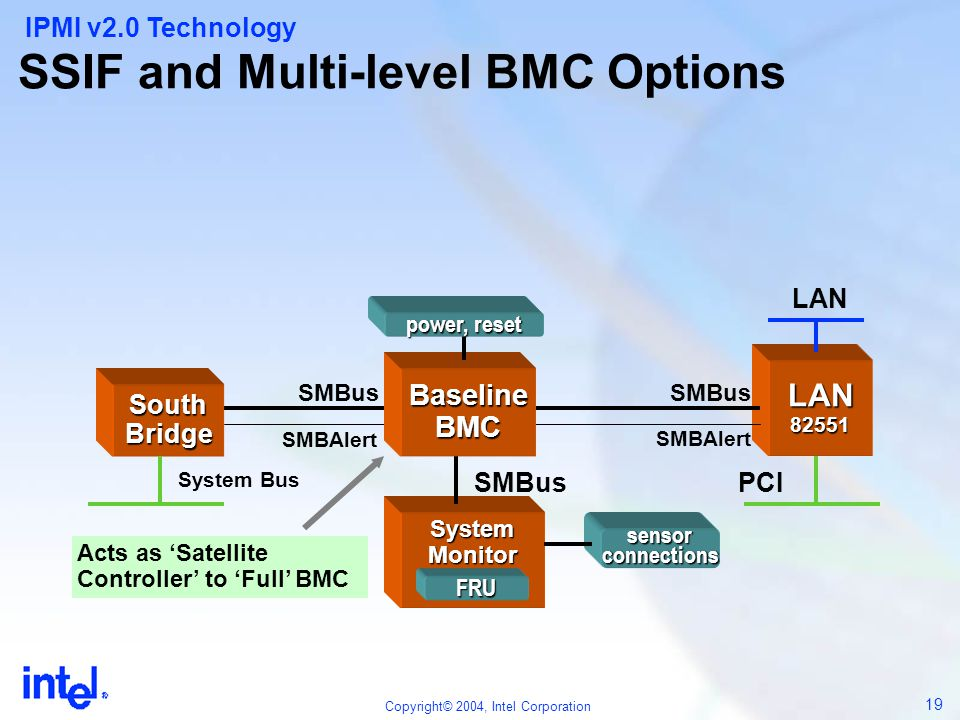 SSIF and Multi-level BMC Options