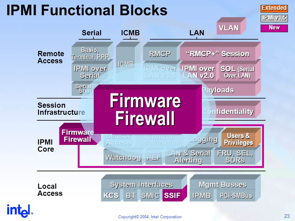 IPMI Functional Blocks