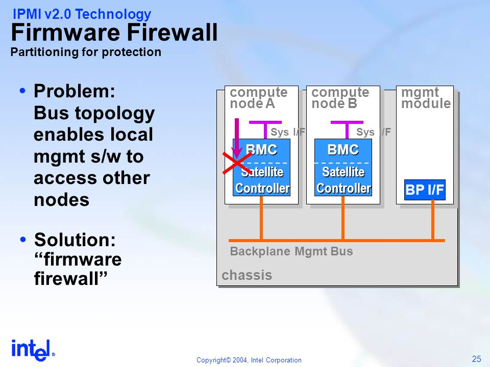 Firmware Firewall Partitioning for protection