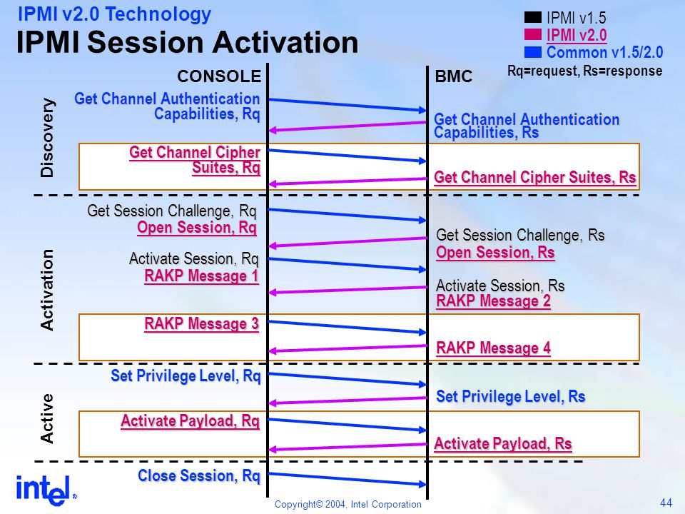IPMI Session Activation