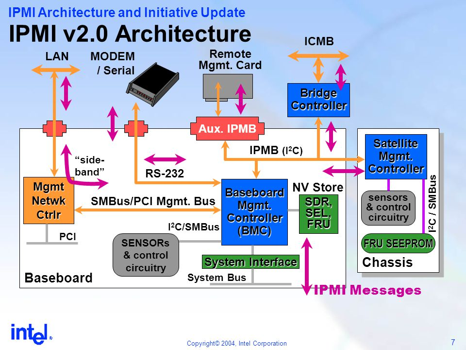 IPMI v2.0 Architecture IPMI Architecture and Initiative Update Chassis