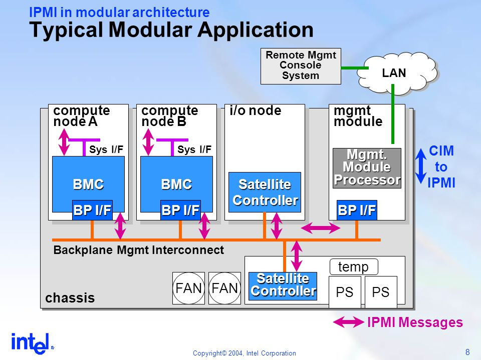 IPMI in modular architecture Typical Modular Application