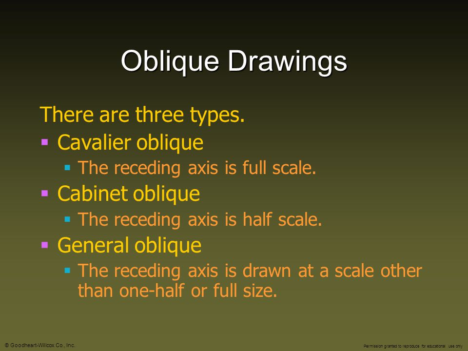 Oblique Drawings There are three types. Cavalier oblique