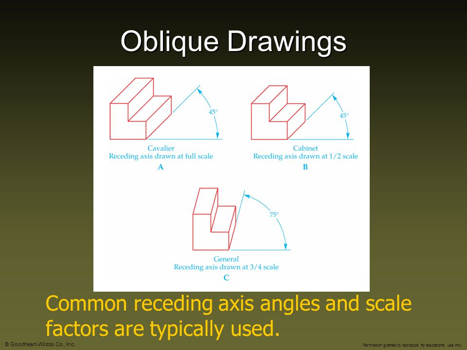 Oblique Drawings Common receding axis angles and scale factors are typically used.