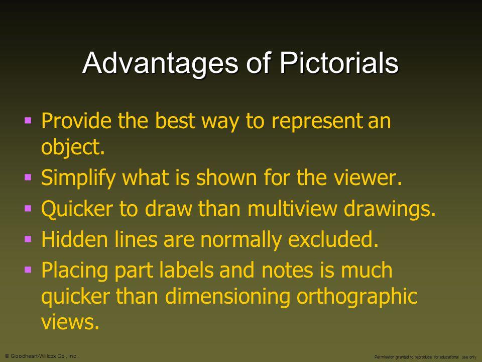 Advantages of Pictorials