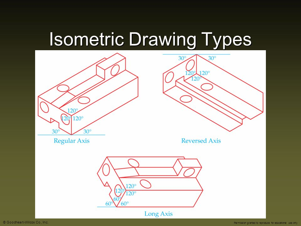 Isometric Drawing Types