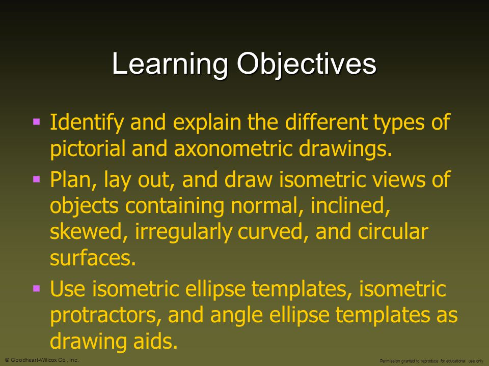 Learning Objectives Identify and explain the different types of pictorial and axonometric drawings.