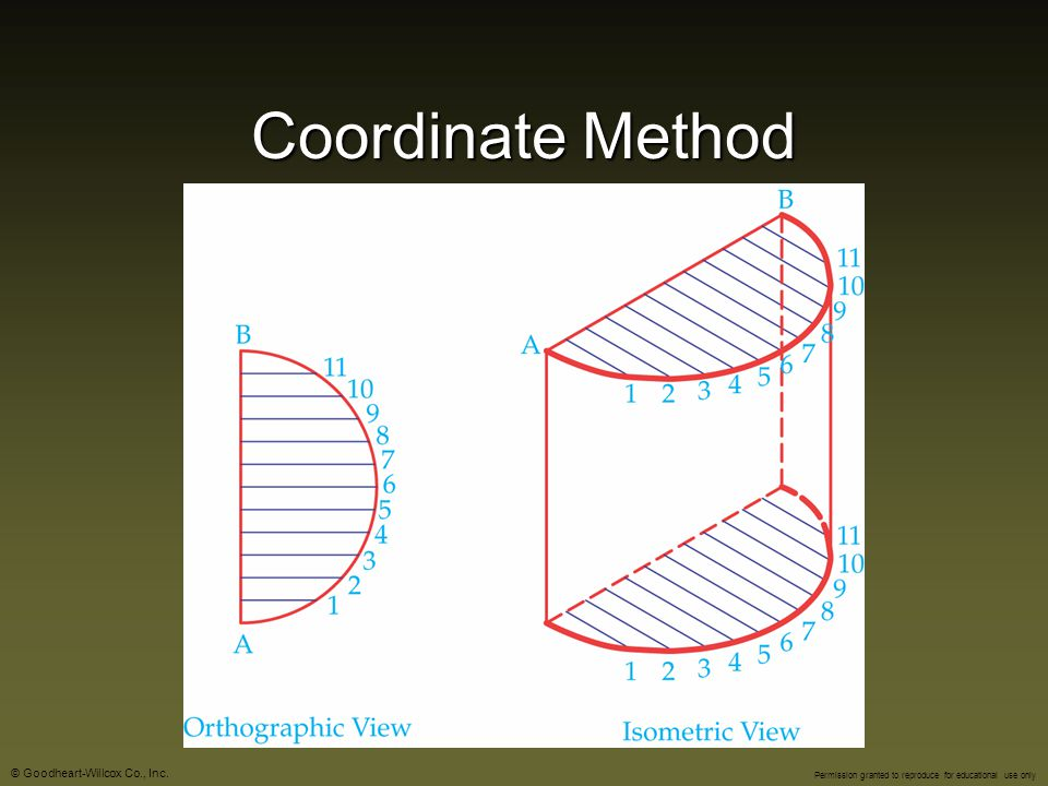 Coordinate Method
